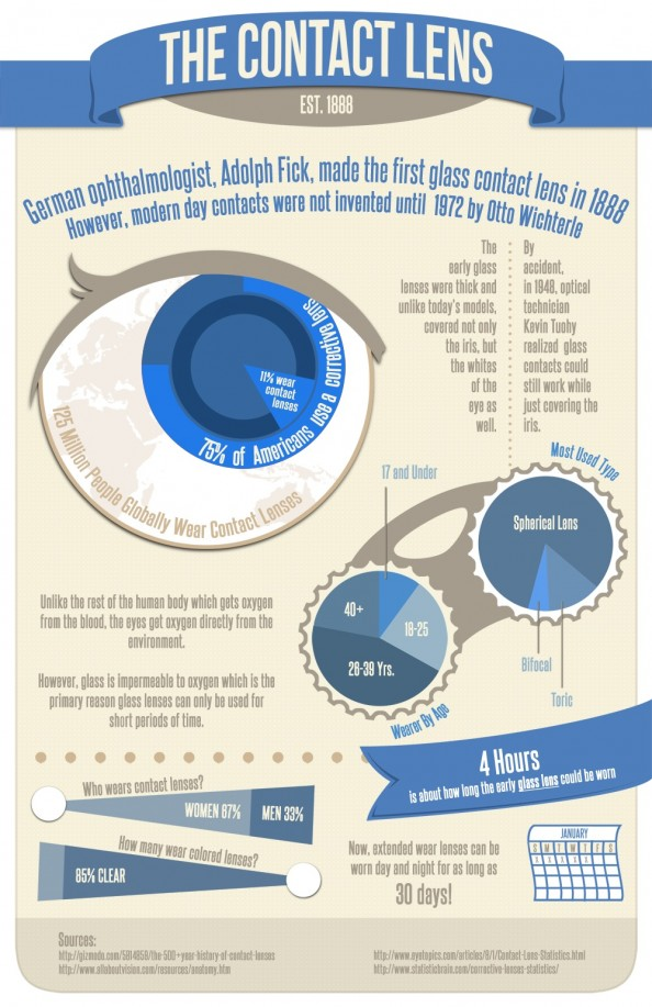 Contact Lenses History