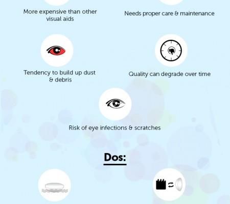 contact lenses infographic