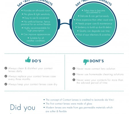 Seeing Through the Contact Lenses [Infographic]